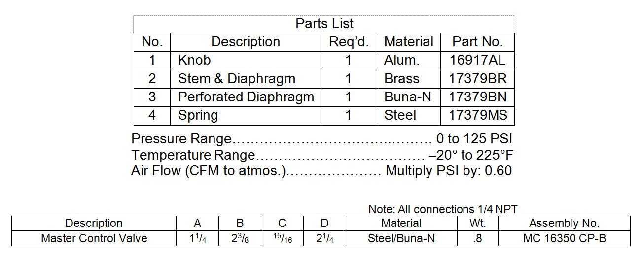 Master Control Valve (stand-alone) Table Data